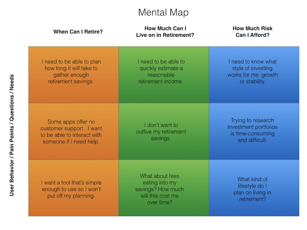 Chris Strange UX Designs - Mental Map Financial Product